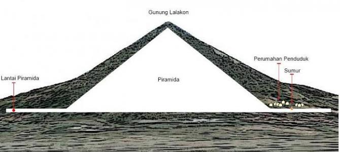 Kacumas : Nama Asli Bangunan Berbentuk Piramid